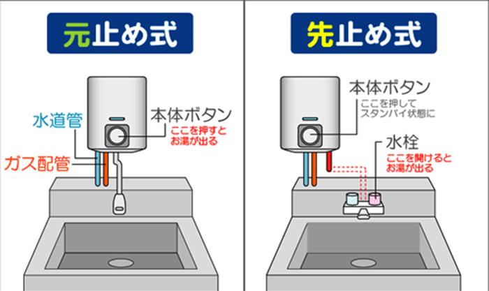 ガス瞬間湯沸し器の「元止め式」と「先止め式」って違いとは?