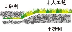 人工芝をリアルに見せる方法。しかも工事しない方法も