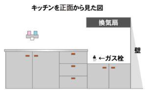 【図解】キッチンで変わるガスコンロの種類01