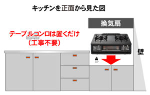 【図解】キッチンで変わるガスコンロの種類02