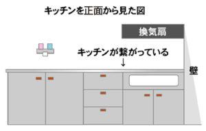 【図解】キッチンで変わるガスコンロの種類03
